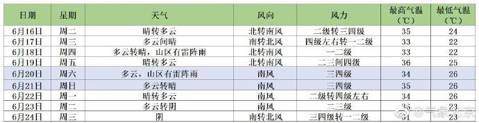 6月15日-6月21日未来一周北京天气预报