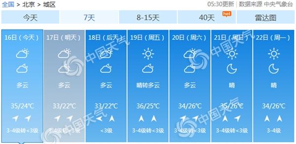 """北京今天继续""""烤""""最高气温35℃ 本周炎热超长待机"""